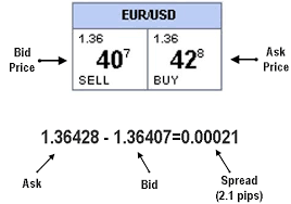 bid ask price forex trading terminology 盪 learn to trade