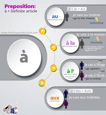 Beginner French Worksheets Contraction à La à L U0027 Au De La Du In French Learn French Online
