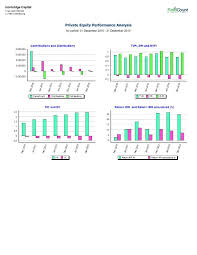 Financial Analysis Report Sles by Performance Analysis What Does Performance Analysis Contain