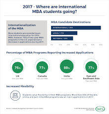 Area Of Interest In Resume For Mba How Can U S Mba Programs Address Declining International Demand