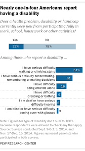 Is Being Blind A Disability A Political Profile Of Disabled Americans Pew Research Center