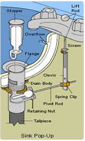 Kitchen Sink Drain Removal by Local Clogged Sink Cleaning Sink 866 996 7372