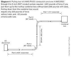 Conduit Fill Table Raceway Selection And Installation For Pv Systems Part 2