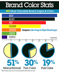colors combinations choosing great logo colors combinations brand color selection