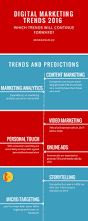 7 digital marketing trends for your brand success in 2016
