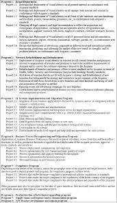 lessons learnt report template project program portfolio management guidance sample integration portfolio