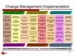 53 management of change procedure template managing change