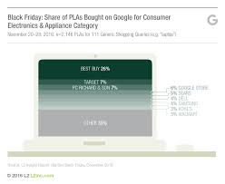google target black friday how best buy beat amazon the daily l2
