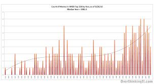 movies imdb top 250 movies list analysis 3rd edition