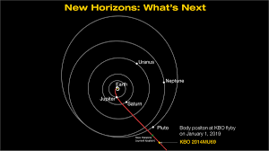 Next by New Mysteries Surround New Horizons U0027 Next Flyby Target Nasa
