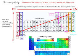 Periodic Table Changes Periodicity Page 08 Jpg