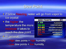 Comfortable Dew Points Question Of The Day Question What Causes The Greenhouse Effect