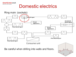 electrical supplies used in domestic plumbing services ppt video