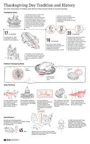 significance of thanksgiving day in america 108 best ria novosti infographics en images on pinterest