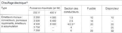 puissance radiateur electrique pour chambre radiateur électrique