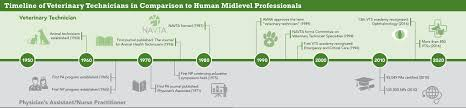 the case for veterinary midlevel professionals today u0027s