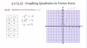 3 2 5 3 graphing parabolas in vertex form youtube