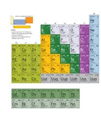 Element Table Appendix Periodic Table Of The Elements