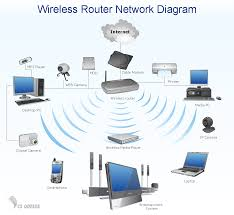 Home Internet by Wireless Router Network Diagram Network Diagram Software Home