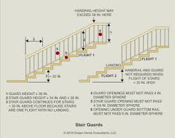 Stair Banister Height The Word Stairway The Ashi Reporter Inspection News U0026 Views