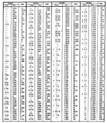 fraction to decimal conversion table conversion table inch fractions and decimals to millimeters