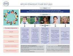 Strategy Map Strategic Plan Interactive Map U2013 Ispcan