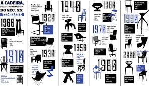 Iconic Chairs Of 20th Century Timeline A Cadeira O Objeto Emblemático Do Séc Xx On Behance