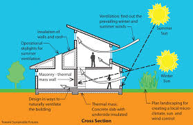 green home design ideas sustainable house design inspirational home interior design ideas
