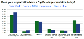 big data applications not meeting expectations