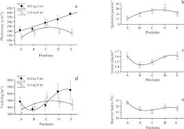 oat grain yield under nitrogen uses in an eucalyptus intercropping