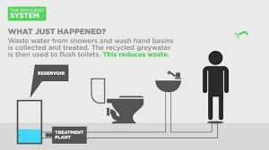 how does plumbing work greywater recycling youtube