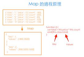 Mongodb Map Reduce 30 16之mongodb聚合 3 潮潮的mapreduce Mark Lin Blog