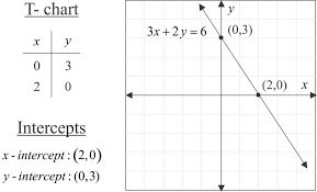 how to graph linear equations using the intercepts method 7 steps