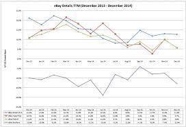 amazon 3pm black friday december 2014 sss channeladvisor same store sales sss for ebay