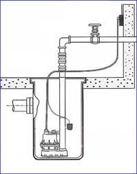 How Does A Pedestal Sump Pump Work Sump Pump Problems A Concord Carpenter