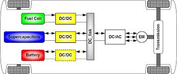 diagram of electric vehicle tshirtmaker me
