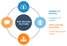 List Of Erp Systems Erp Cost Breakdown The Factors That Determine Pricing