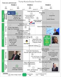 What Happens If Russia Does by Trump Russia Dossier Decoded Yes There Really Was A Massive Oil