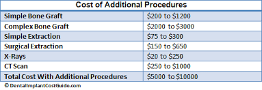 Bridge Dental Cost Estimate by Dental Implant Cost San Antonio Your Pricing Guide