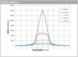 omnicure lx505 lumen dynamics
