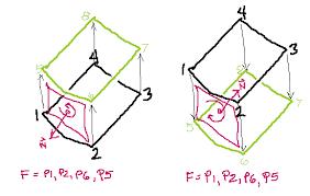 modeling errors geometric inversion