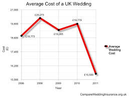wedding dresses average cost uk