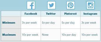 Plan Social Media How To Create A Holiday Social Media Calendar