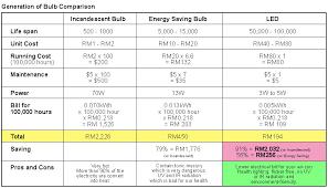light bulb conversion to led light bulb comparison chart wiring diagrams schematics