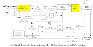 speed control of three phase induction motor using fuzzy logic