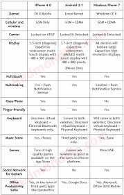 difference between iphone and android iphone os 4 vs android 2 1 vs windows phone 7 redmond pie