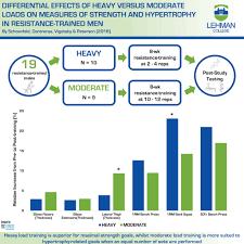 infograph hypertrophy study jpg