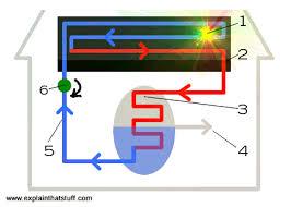 how do solar water panels work explain that stuff