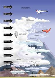 3 kinds of clouds how high clouds and their relative heights infotoon for