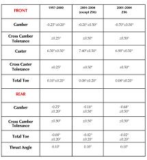 c5 corvette dimensions alignment specs 1997 2004 chevrolet corvette
